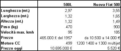 scheda500