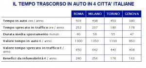 aci_tempo_in_auto