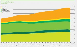 bp2009_consumption_byregion