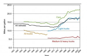 fuel-efficiency-us-vehicles-1923-2006