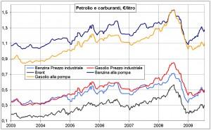 oil&fuelsPrices2003_2009