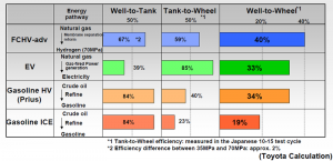 WtW efficiency Toyota