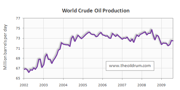 OilwatchNov09_figure5_WorldCrude