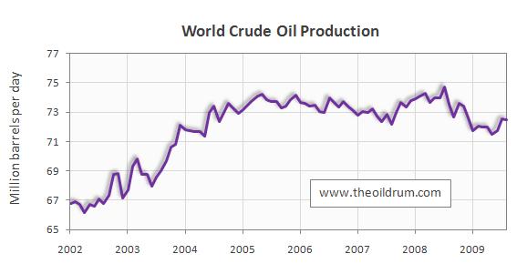OilwatchNov09_figure5_WorldCrude